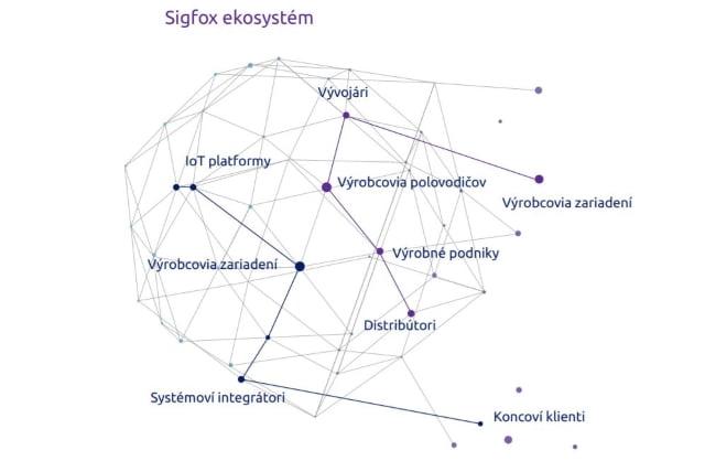 sigfox-sk