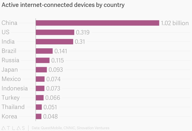 Connected-devices