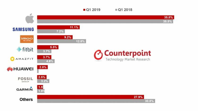 Podiel na trhu inteligentných hodiniek v prvom kvartáli roka 2018 a 2019